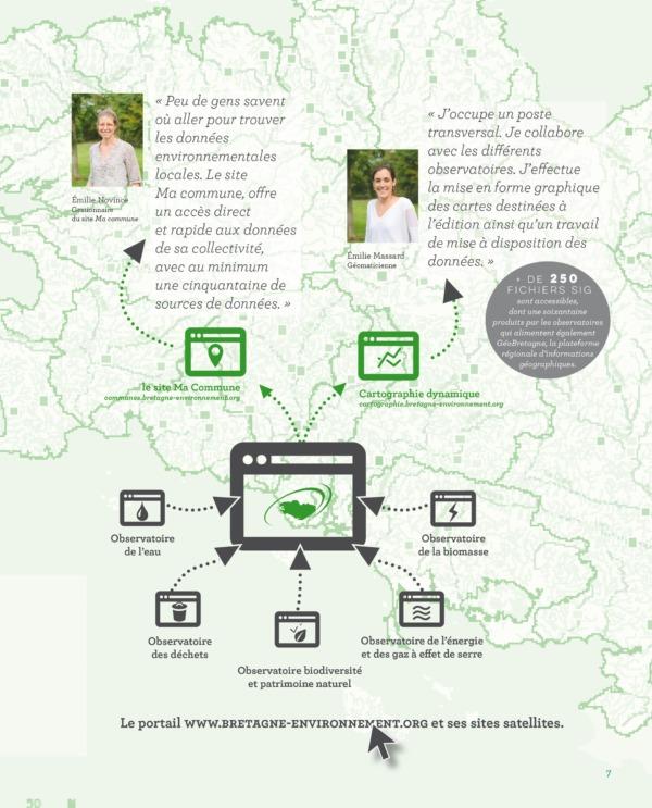 Dataviz illustration brochure Betagne environnement- Rennes